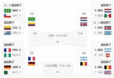 2014 FIFAワールドカップ 決勝ト...